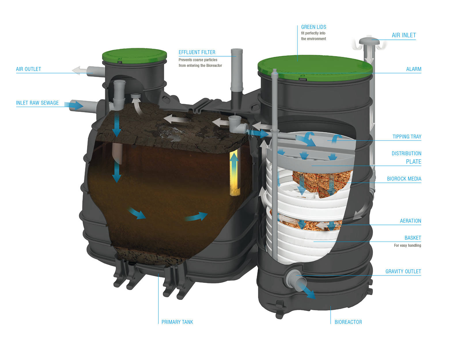 The MONOBLOCK=3 treatment plant best represents Sewage Solutions vision for future development.